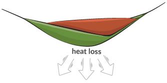La perte de chaleur en hamac